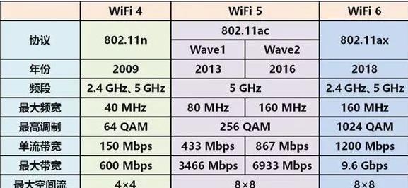 关于Wi-Fi 6,十问十答